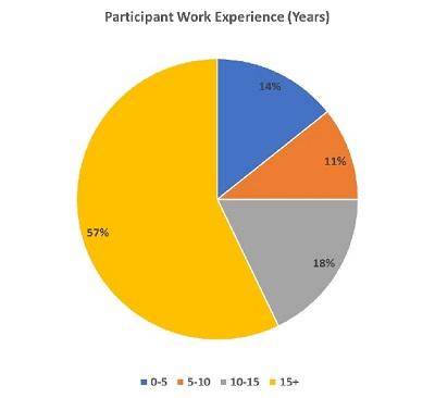 UCL Blockchain Executive Programme